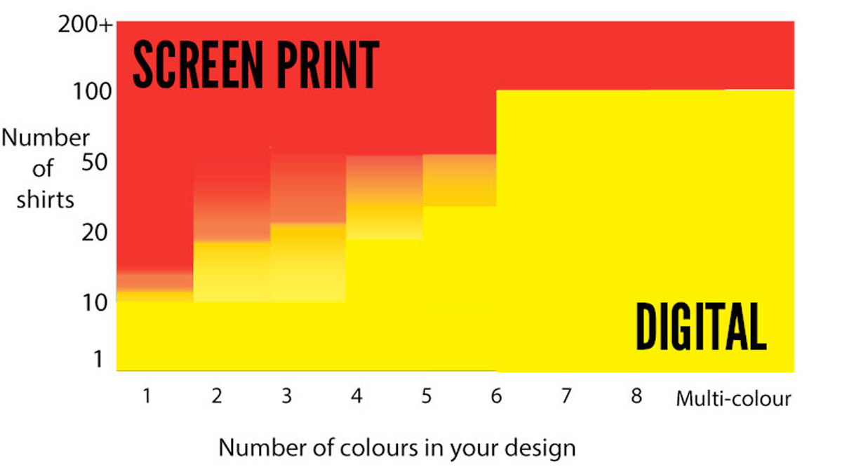 screen-print-v-digital
