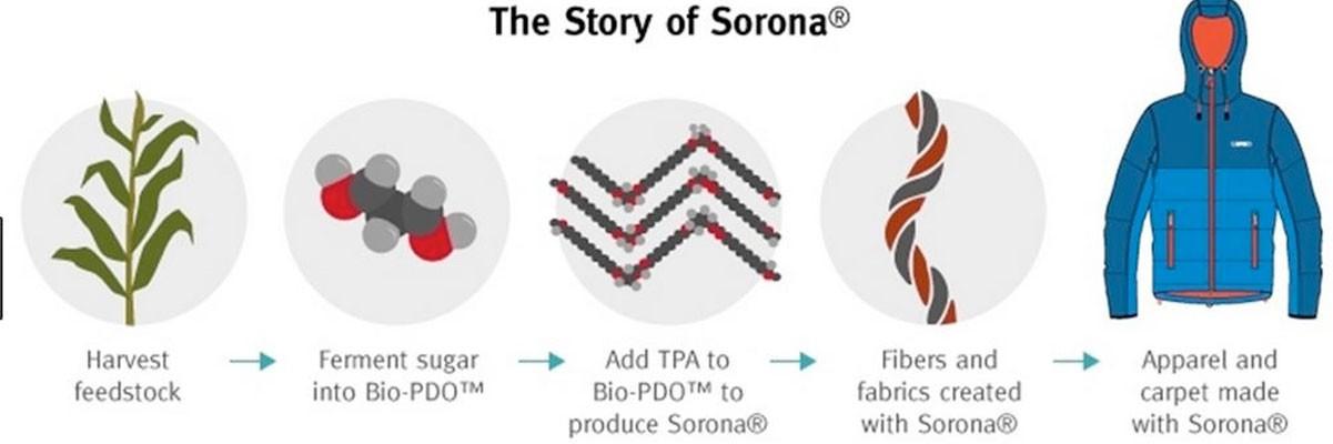The sorana process